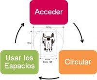 accesibilidad universal, acceder, circular y usar los espacios