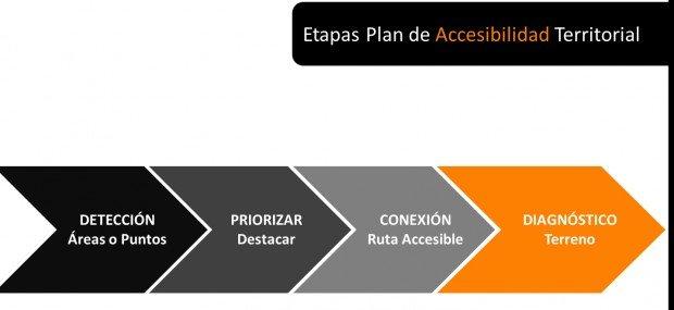 Etapas de plan de accesibilidad territorial