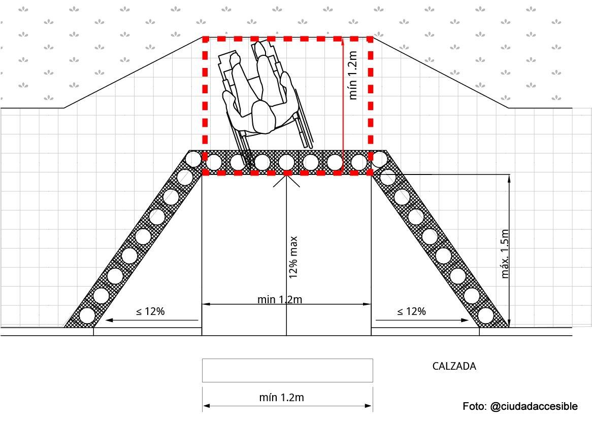 Diagrama Rebajes en cruces peatonales_2