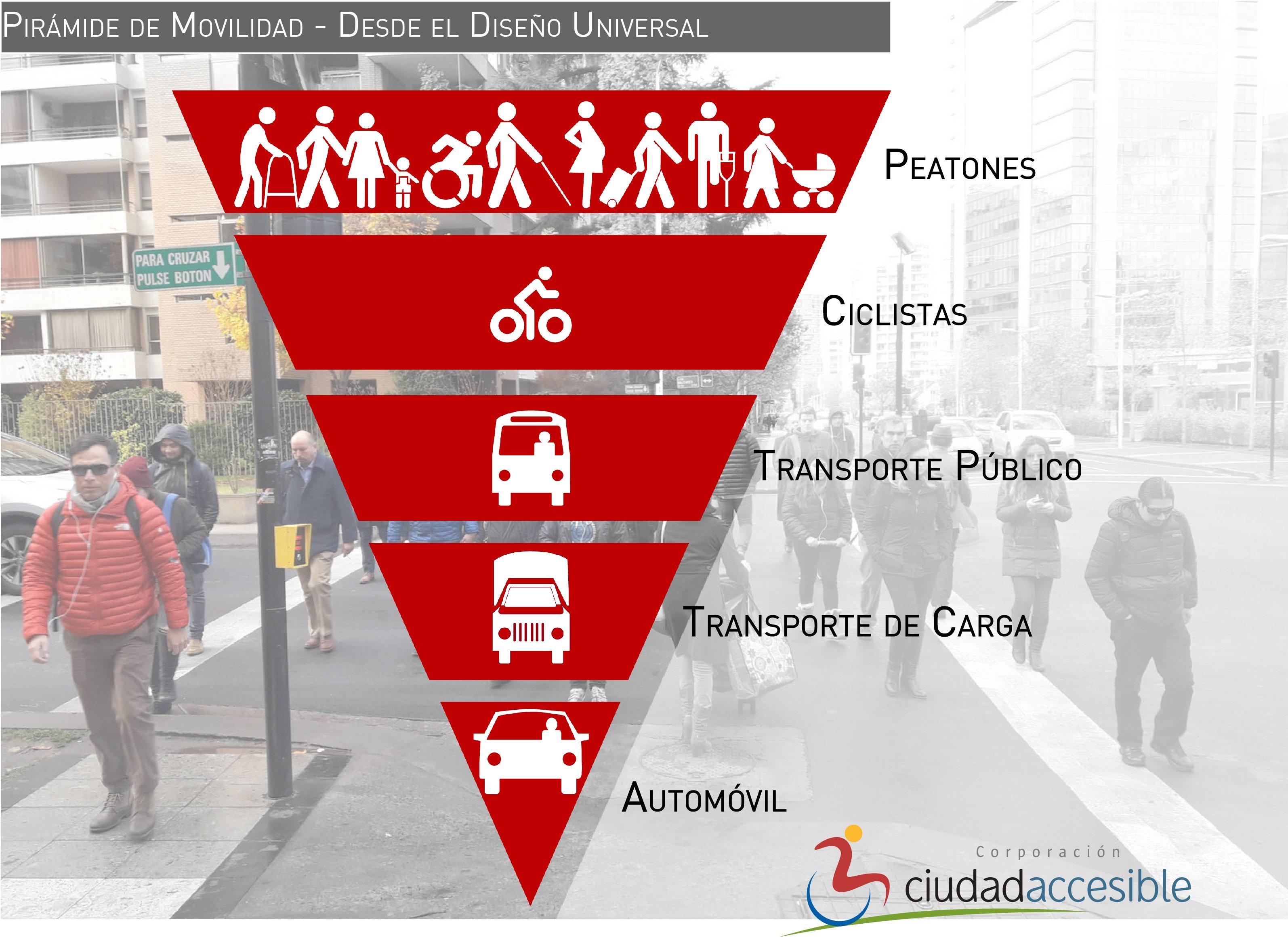 piramide de movilidad