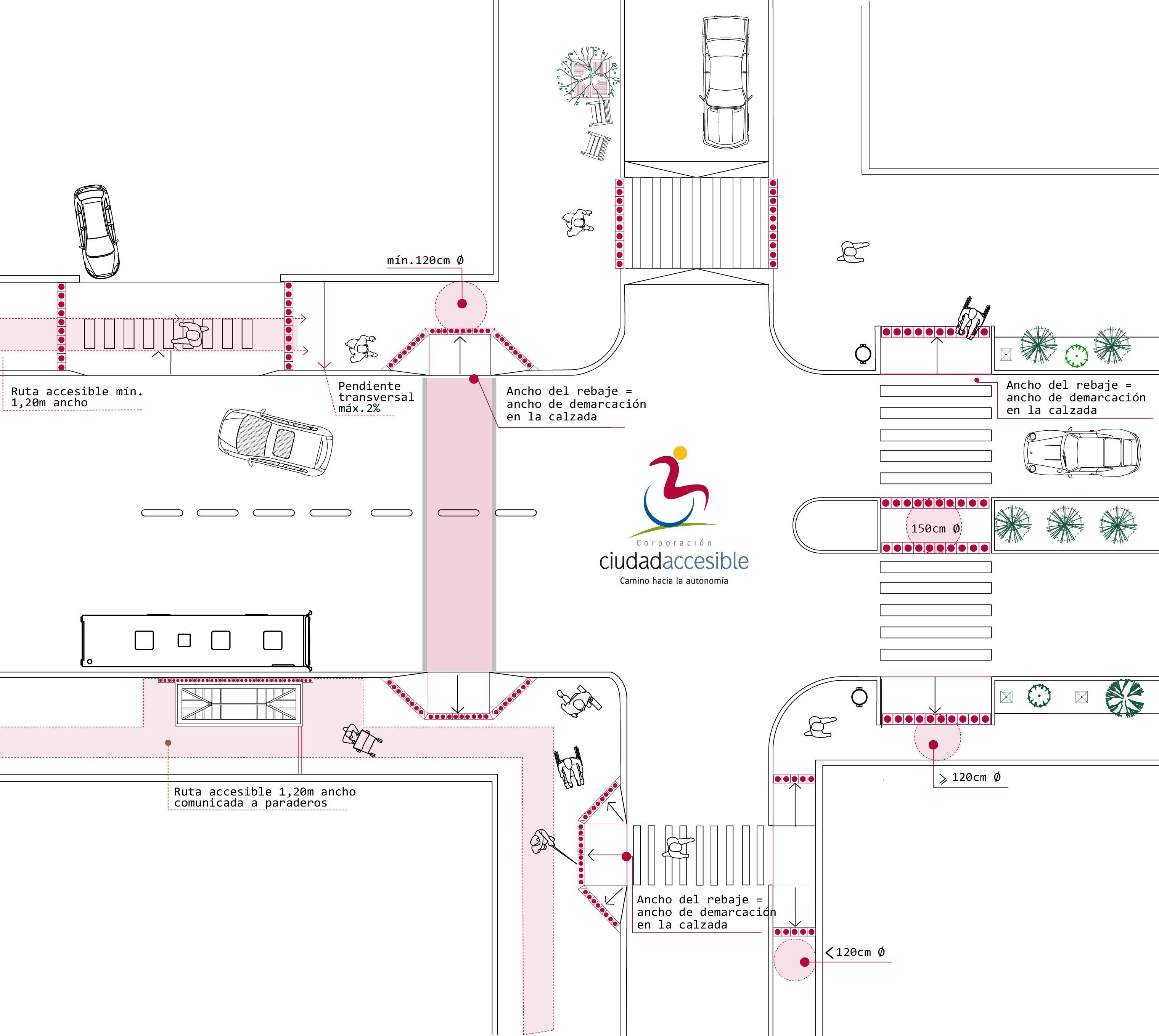 imagen que muestra un cruce de calles con todos los modelos de rebajes peatonales