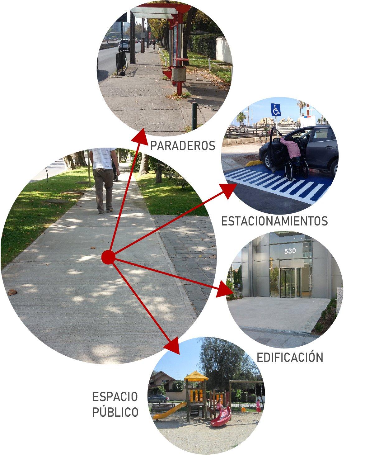 imagen circular de una vereda que apunta hacia otras imagenes de paraderos, estacionamientos, edificación y espacio público