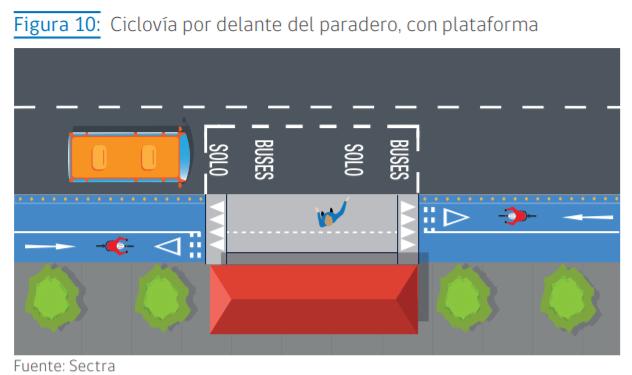 Paradero con ciclovía compartida