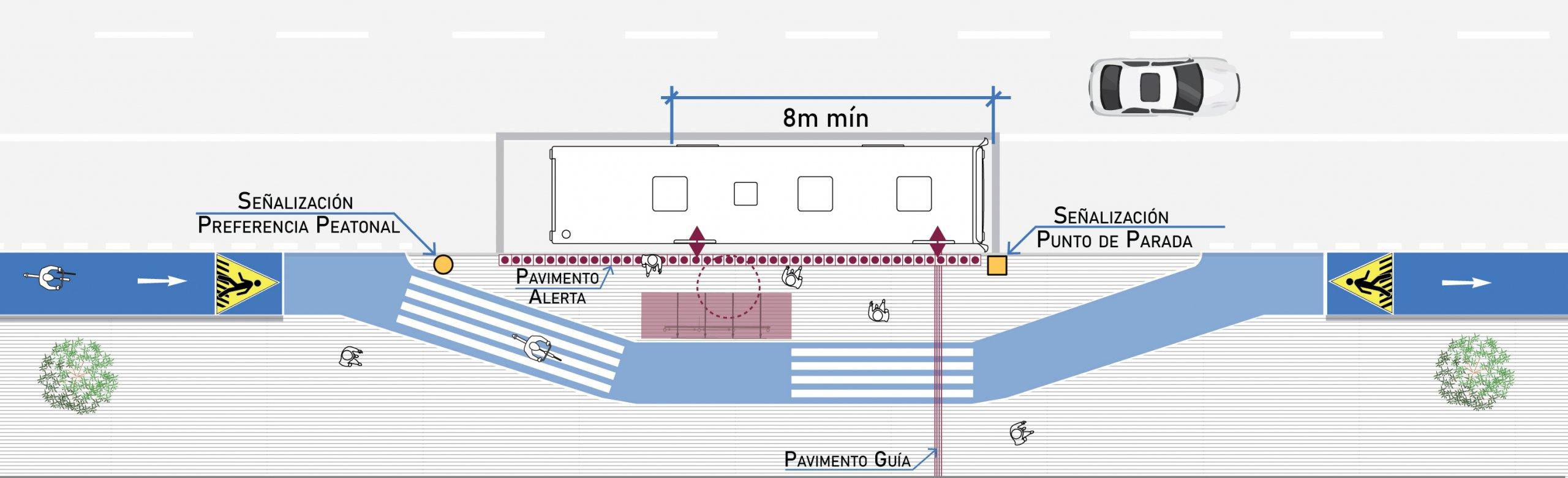 figura de ciclovía que circula entre la vereda y el paradero con clara demarcación de preferencia peatonal