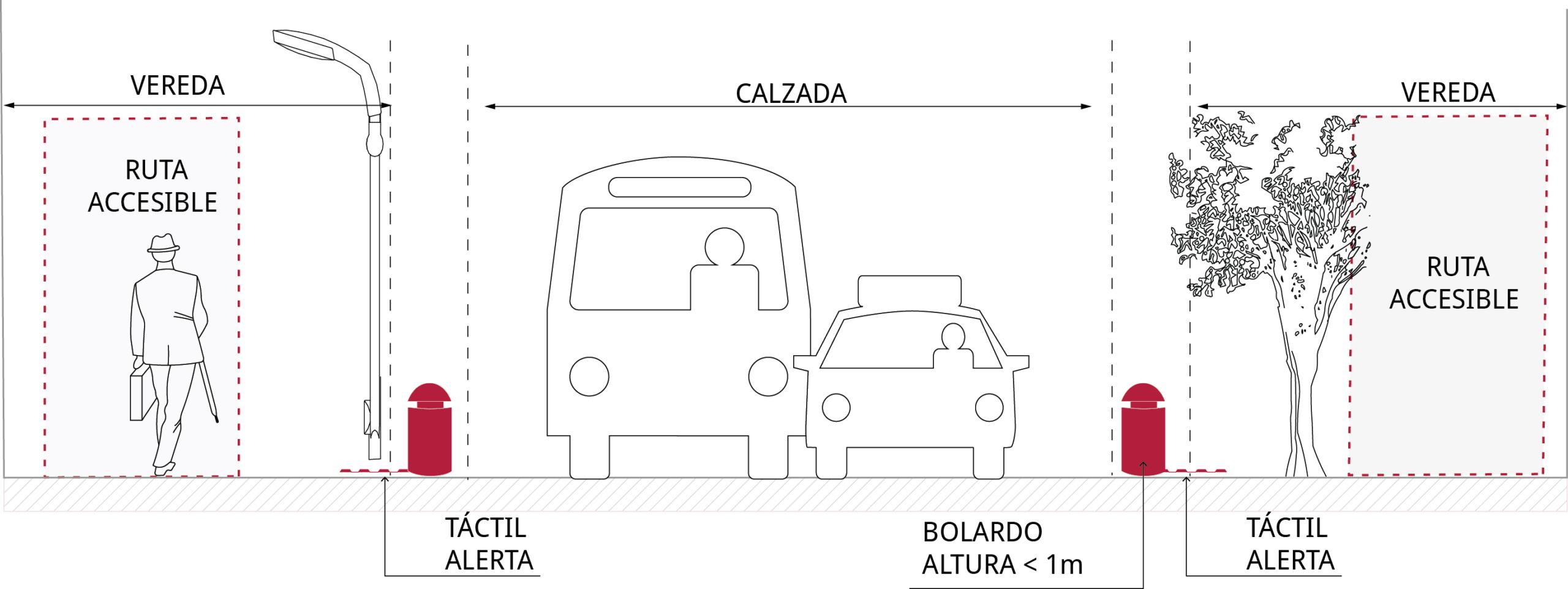Figura muestra la calzada y vereda a un mismo nivel separadas por bolardos de un metro de alto como lo indica la norma