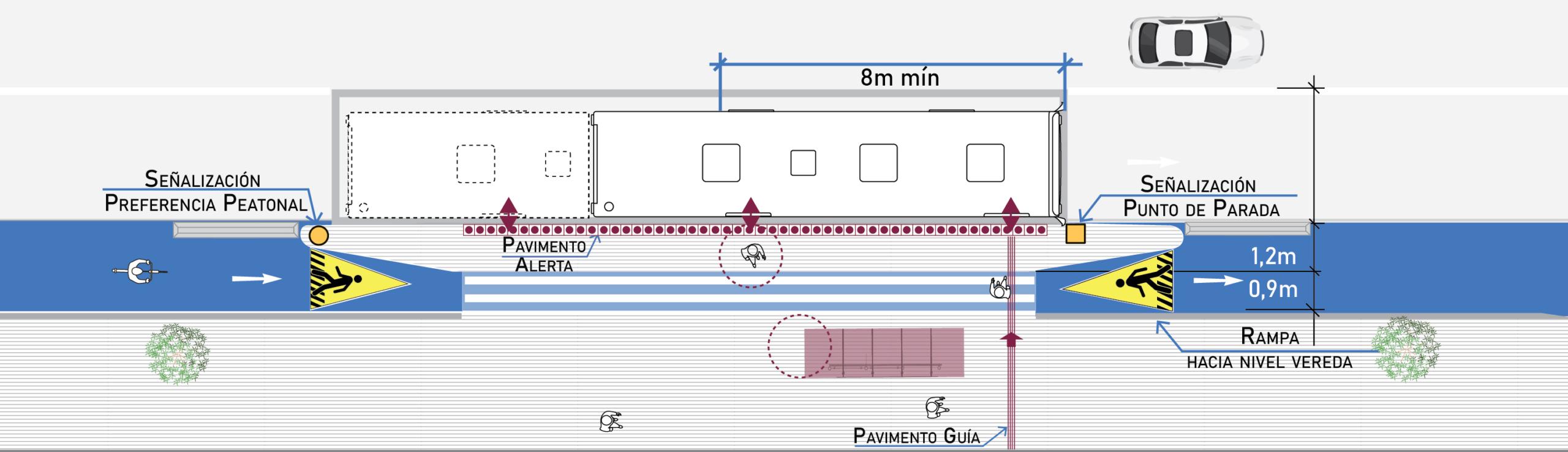 Figura de alternativa a ciclovía que se enangosta y pasa por la parte posterior del andén de espera en un paradero