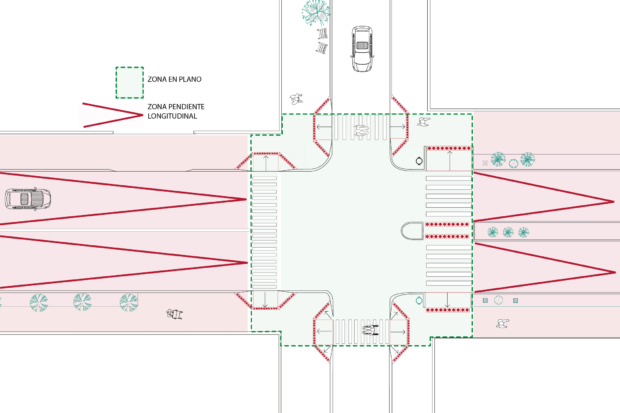 Figura muestra el área de intersección de un cruce que debe mantener una superficie plana. Incorpora el área de la calle y veredas.